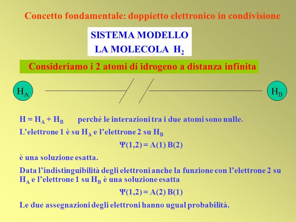 Concetto fondamentale: doppietto elettronico in condivisione H = H A + H B perché le interazioni tra i due atomi sono nulle. Lelettrone 1 è su H A e l