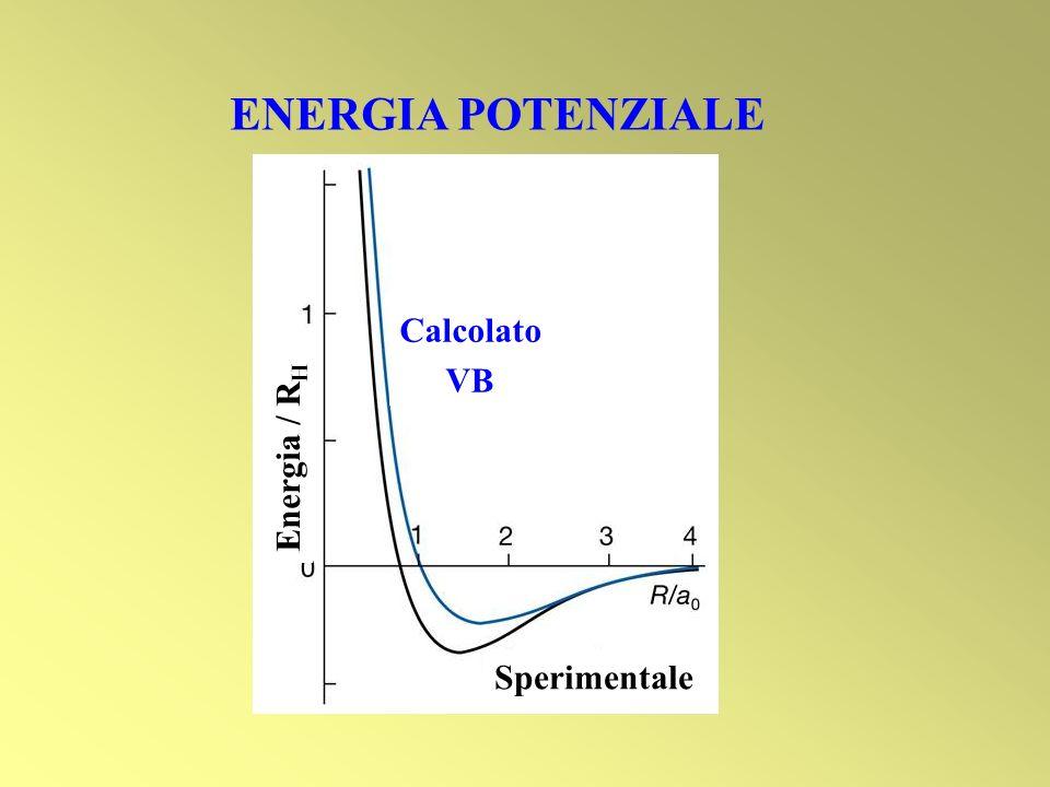 ENERGIA POTENZIALE Calcolato VB Sperimentale Energia / R H