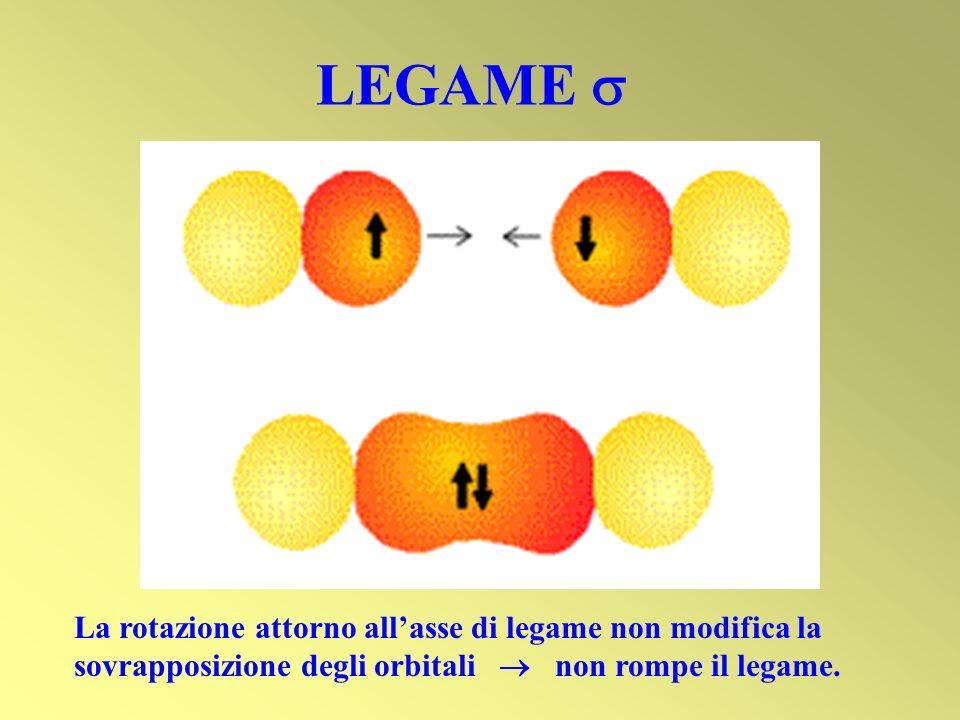 LEGAME La rotazione attorno allasse di legame non modifica la sovrapposizione degli orbitali non rompe il legame.