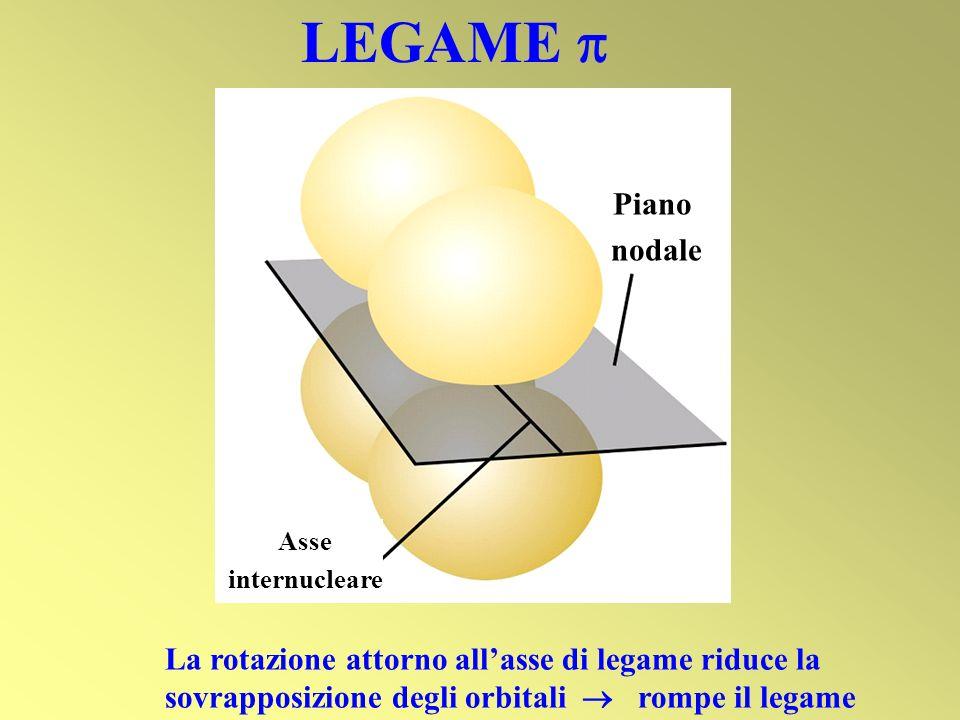 LEGAME La rotazione attorno allasse di legame riduce la sovrapposizione degli orbitali rompe il legame Asse internucleare Piano nodale