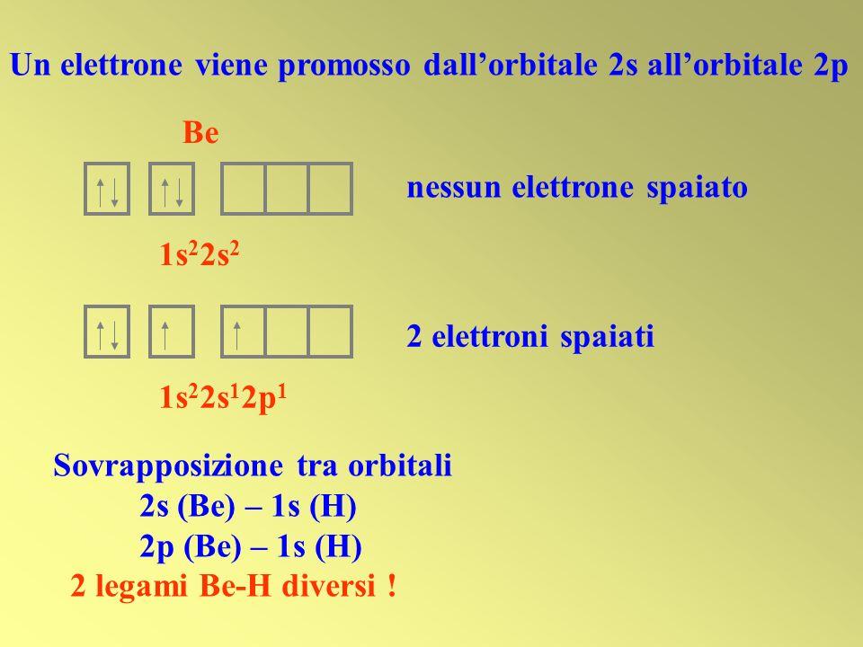 1s 2 2s 1 2p 1 2 elettroni spaiati Un elettrone viene promosso dallorbitale 2s allorbitale 2p Be 1s 2 2s 2 nessun elettrone spaiato Sovrapposizione tr