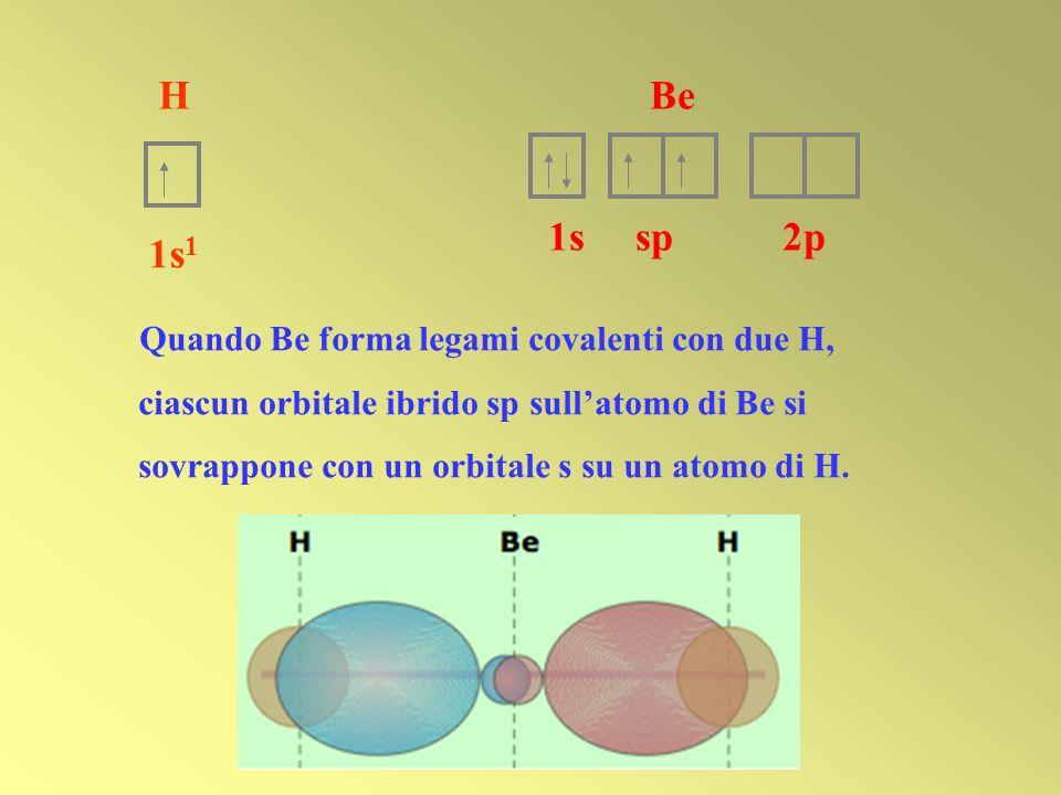 H 1s 1 Quando Be forma legami covalenti con due H, ciascun orbitale ibrido sp sullatomo di Be si sovrappone con un orbitale s su un atomo di H. Be 1ss
