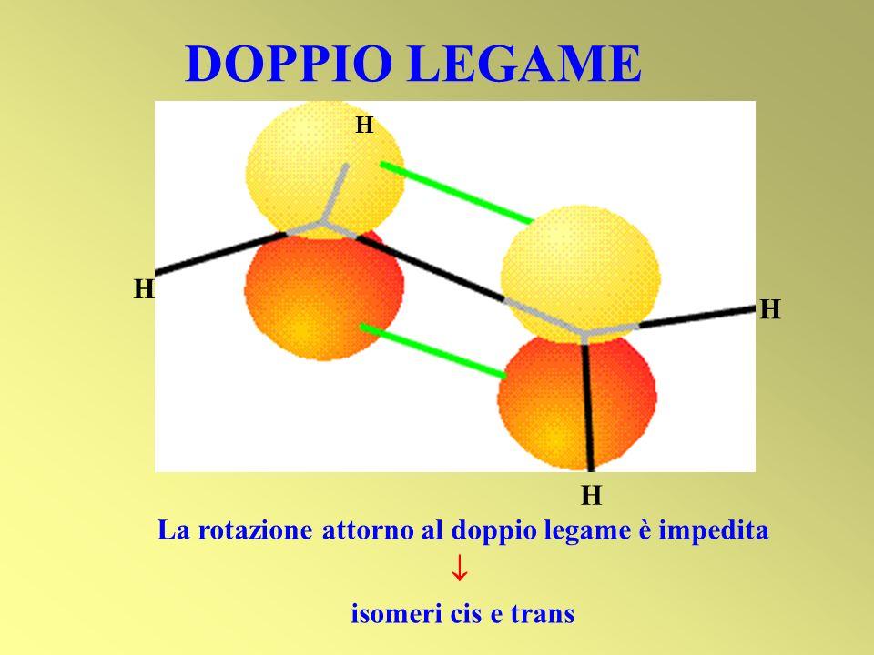DOPPIO LEGAME H H H H La rotazione attorno al doppio legame è impedita isomeri cis e trans