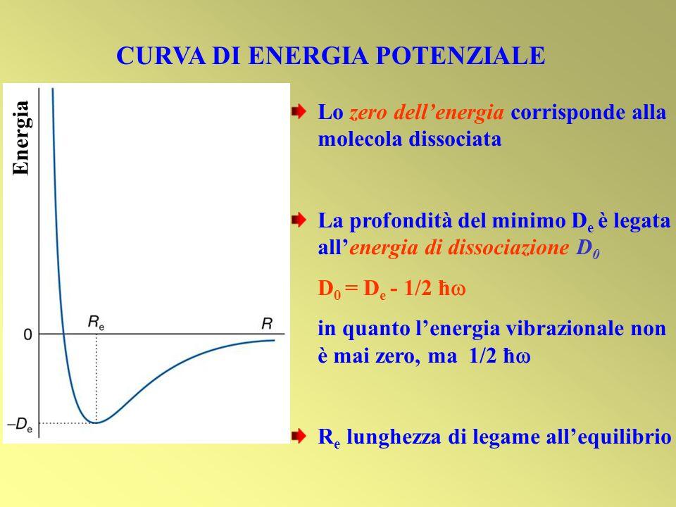 CURVA DI ENERGIA POTENZIALE Energia Lo zero dellenergia corrisponde alla molecola dissociata La profondità del minimo D e è legata allenergia di disso