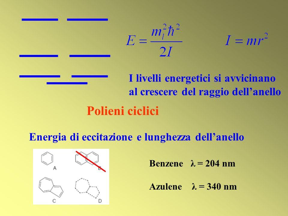 Polieni ciclici Energia di eccitazione e lunghezza dellanello Benzene λ = 204 nm Azulene λ = 340 nm I livelli energetici si avvicinano al crescere del