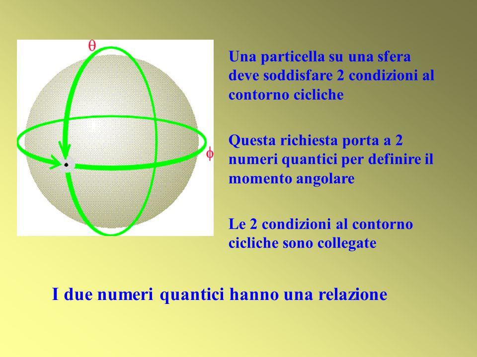 Una particella su una sfera deve soddisfare 2 condizioni al contorno cicliche Questa richiesta porta a 2 numeri quantici per definire il momento angol