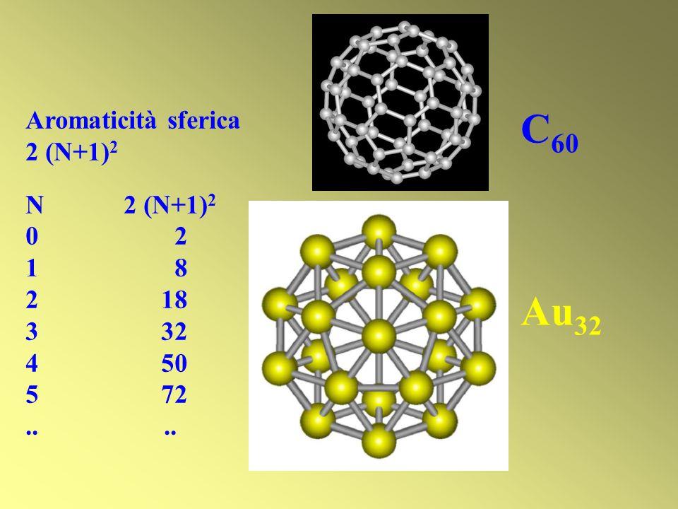 C 60 Au 32 Aromaticità sferica 2 (N+1) 2 N 2 (N+1) 2 0 2 1 8 2 18 332 450 572..