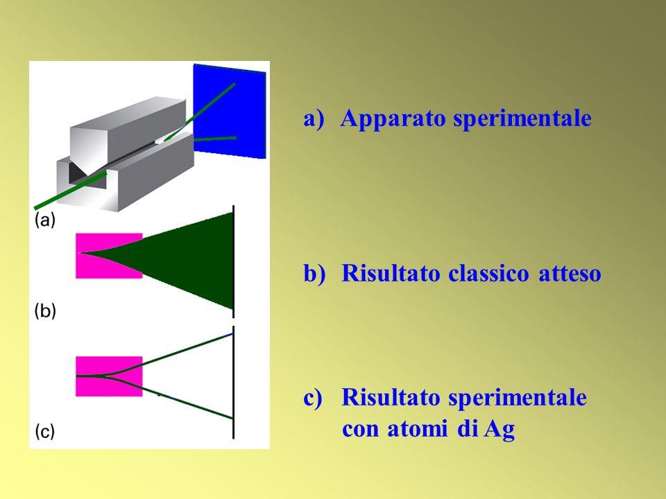 a) Apparato sperimentale b) Risultato classico atteso c) Risultato sperimentale con atomi di Ag