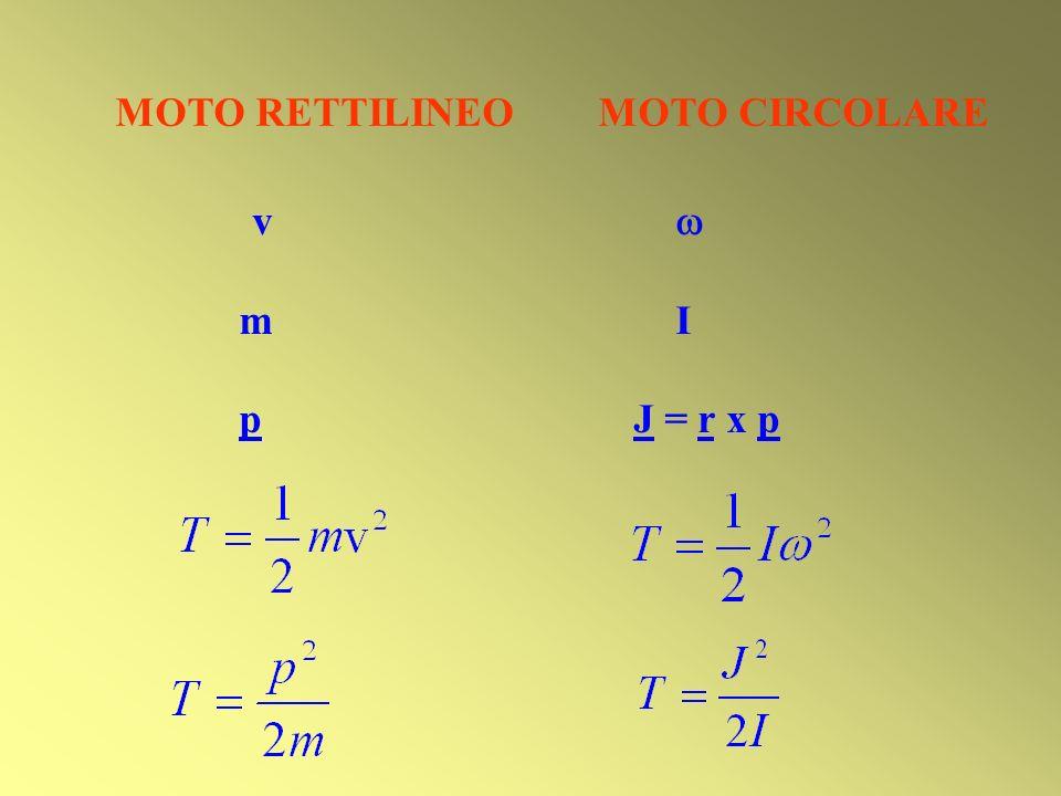 MOTO RETTILINEO MOTO CIRCOLARE v m I p J = r x p