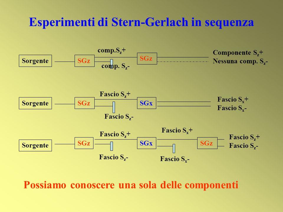 Esperimenti di Stern-Gerlach in sequenza Sorgente SGz Componente S z + Nessuna comp. S z - comp.S z + comp. S z - SGzSGx Fascio S x + Fascio S x - Fas