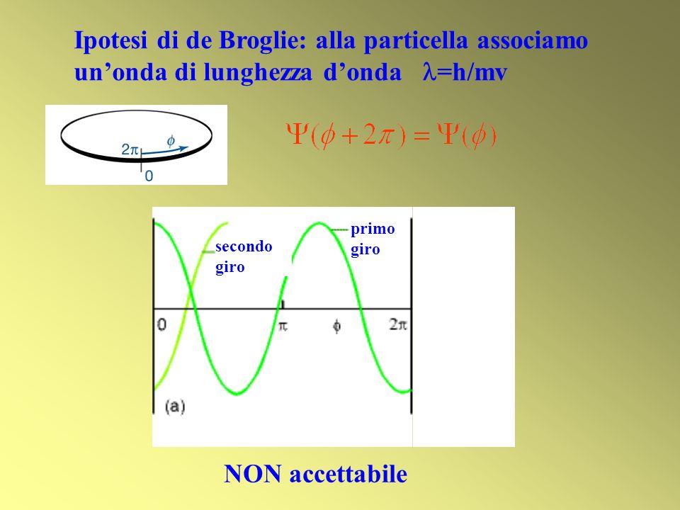 Ipotesi di de Broglie: alla particella associamo unonda di lunghezza donda =h/mv secondo giro primo giro NON accettabile