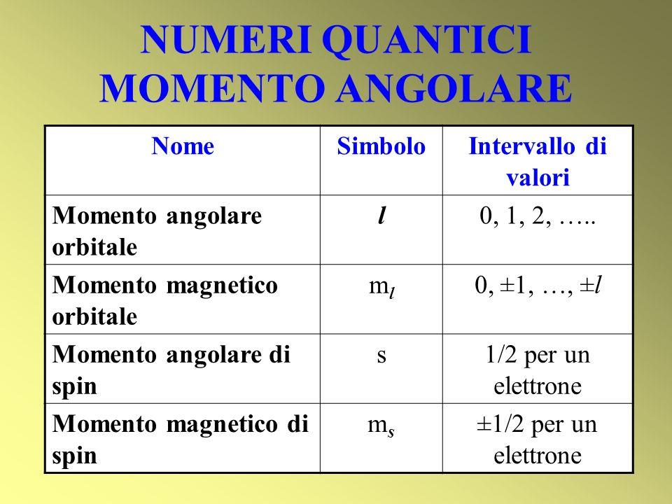 NUMERI QUANTICI MOMENTO ANGOLARE NomeSimboloIntervallo di valori Momento angolare orbitale l0, 1, 2, ….. Momento magnetico orbitale mlml 0, ±1, …, ±l