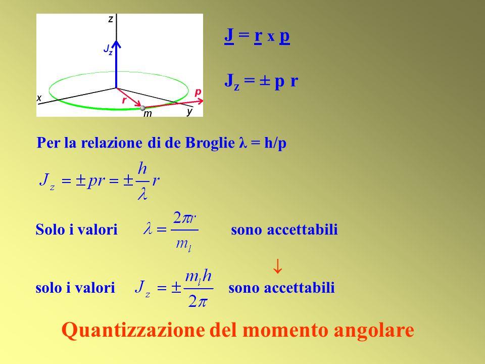 Solo i valori sono accettabili solo i valori sono accettabili Quantizzazione del momento angolare J = r x p J z = ± p r Per la relazione di de Broglie
