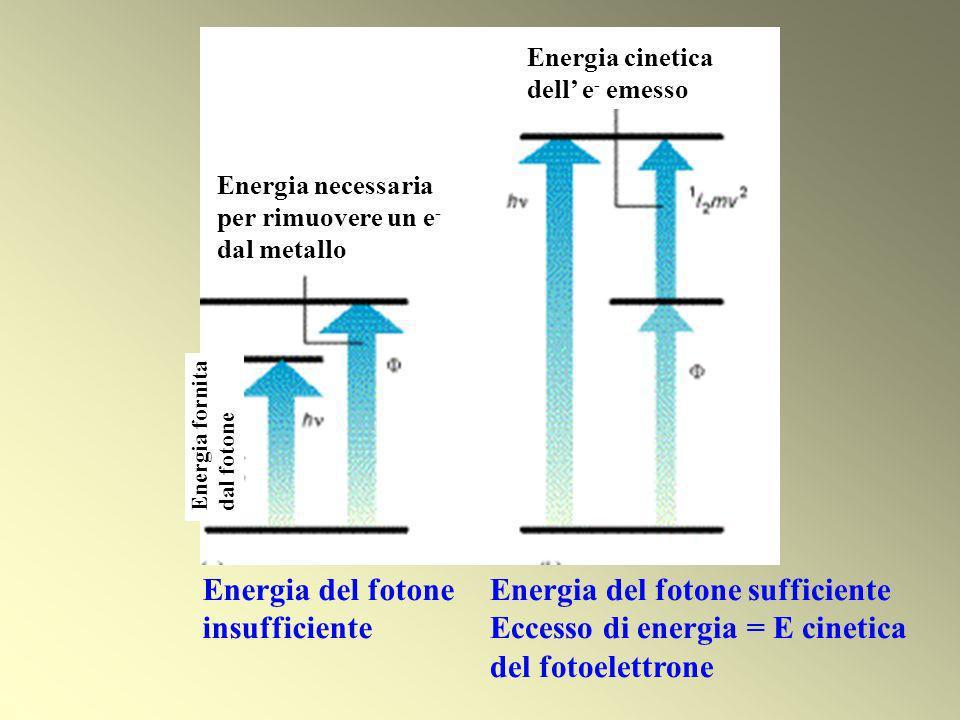 Energia necessaria per rimuovere un e - dal metallo Energia cinetica dell e - emesso Energia fornita dal fotone Energia del fotone insufficiente Energ