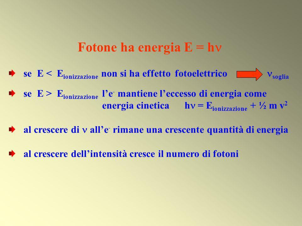 Fotone ha energia E = h se E < E ionizzazione non si ha effetto fotoelettrico soglia se E > E ionizzazione le - mantiene leccesso di energia come ener