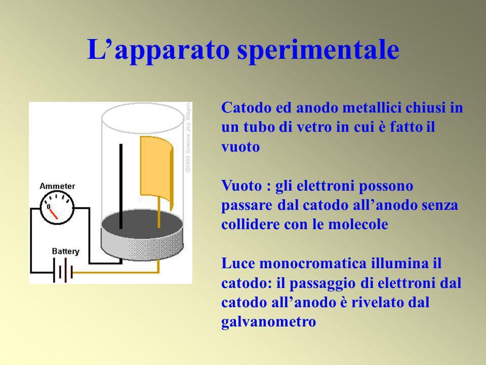 ESPERIMENTO Se < SOGLIA NON si ha emissione di e - Se > SOGLIA emissione immediata di e - Energia cinetica degli e - emessi proporzionale a indipendente da I