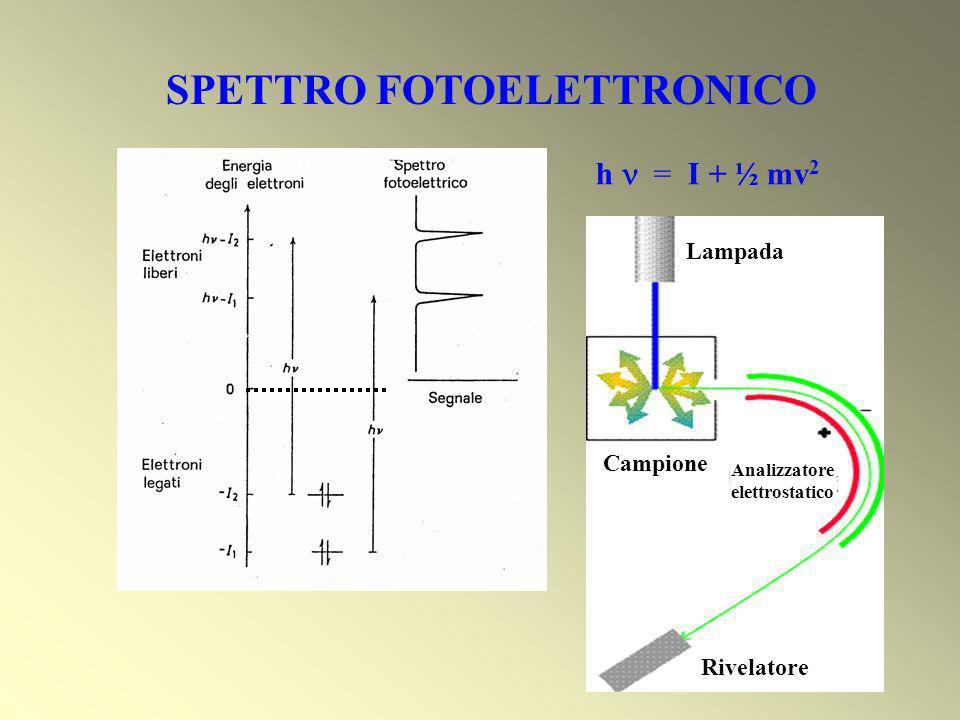 SPETTRO FOTOELETTRONICO h = I + ½ mv 2 Lampada Campione Rivelatore Analizzatore elettrostatico