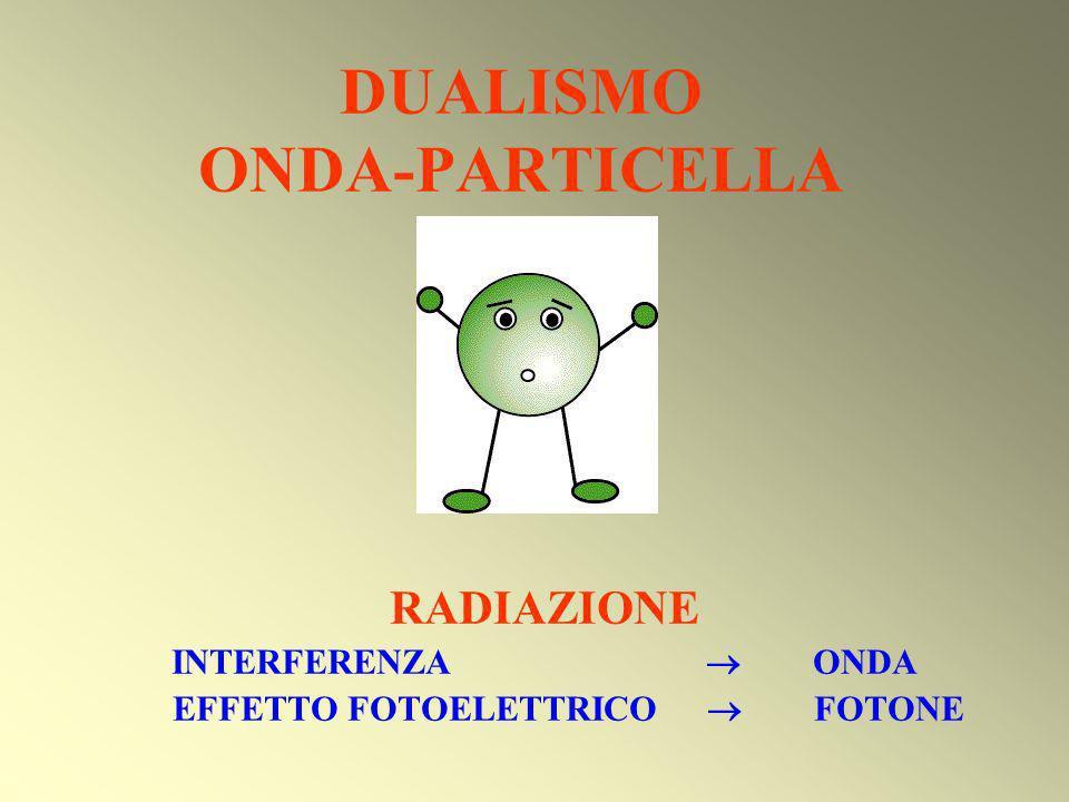 DUALISMO ONDA-PARTICELLA RADIAZIONE INTERFERENZA ONDA EFFETTO FOTOELETTRICO FOTONE