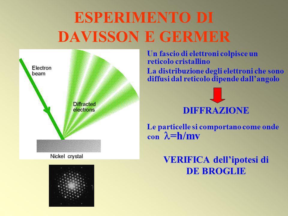 ESPERIMENTO DI DAVISSON E GERMER Un fascio di elettroni colpisce un reticolo cristallino La distribuzione degli elettroni che sono diffusi dal reticol