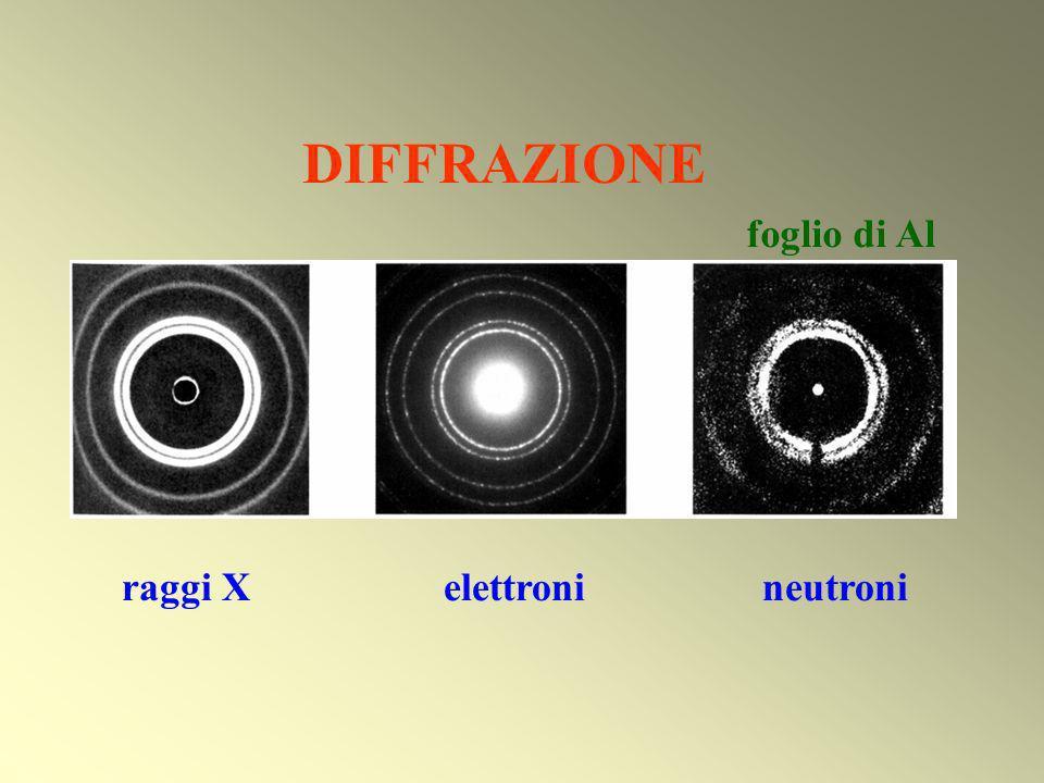 DIFFRAZIONE raggi X elettroni neutroni foglio di Al