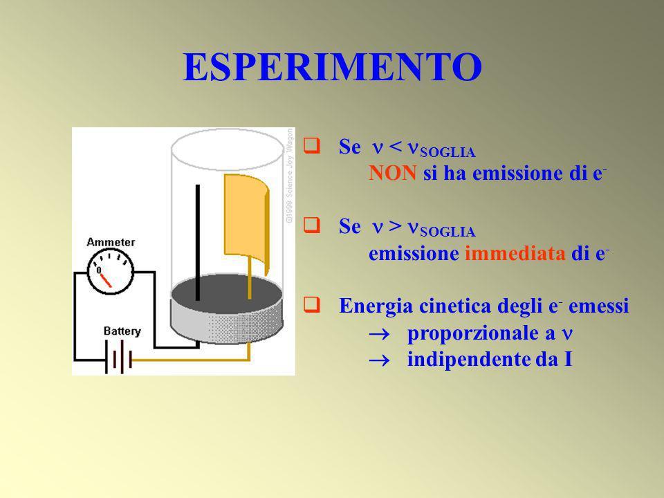 ESPERIMENTO Se < SOGLIA NON si ha emissione di e - Se > SOGLIA emissione immediata di e - Energia cinetica degli e - emessi proporzionale a indipenden