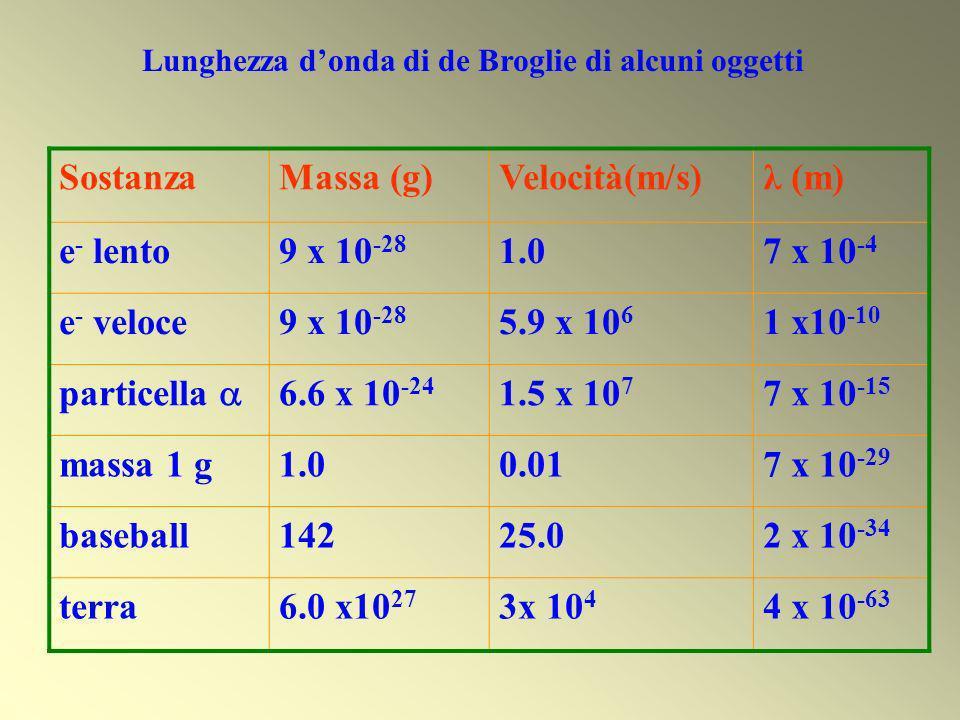 SostanzaMassa (g)Velocità(m/s)λ (m) e - lento9 x 10 -28 1.07 x 10 -4 e - veloce9 x 10 -28 5.9 x 10 6 1 x10 -10 particella 6.6 x 10 -24 1.5 x 10 7 7 x