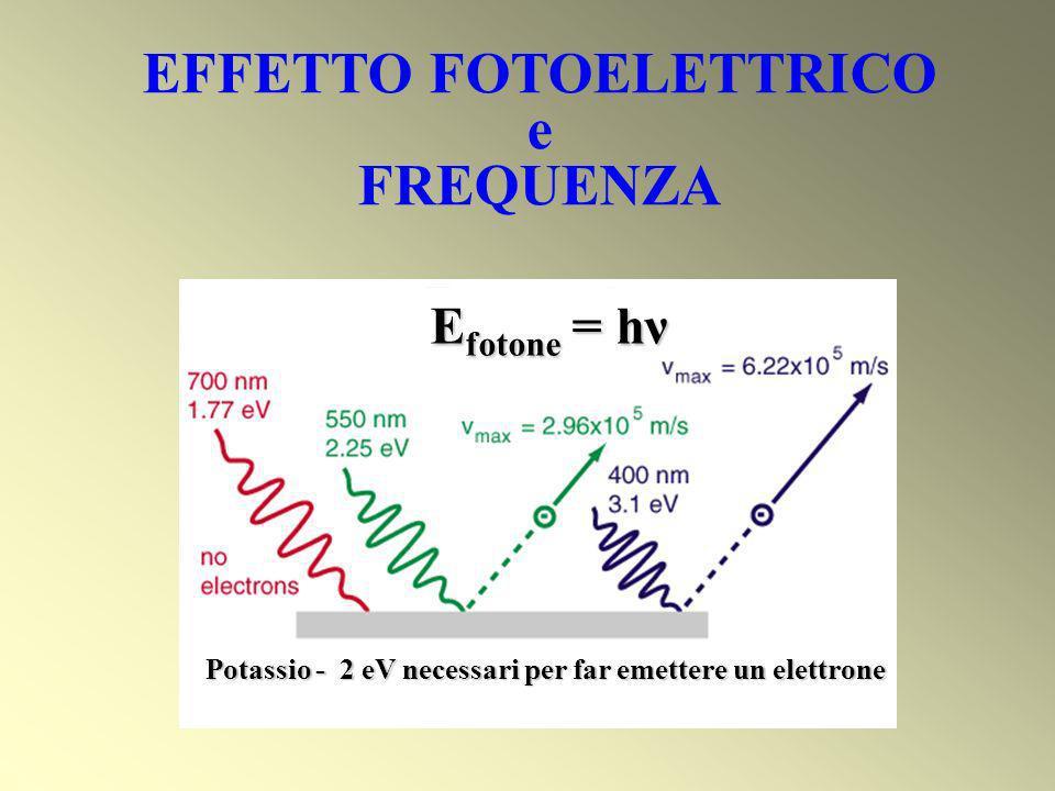 Potassio - 2 eV necessari per far emettere un elettrone E fotone = hν EFFETTO FOTOELETTRICO e FREQUENZA