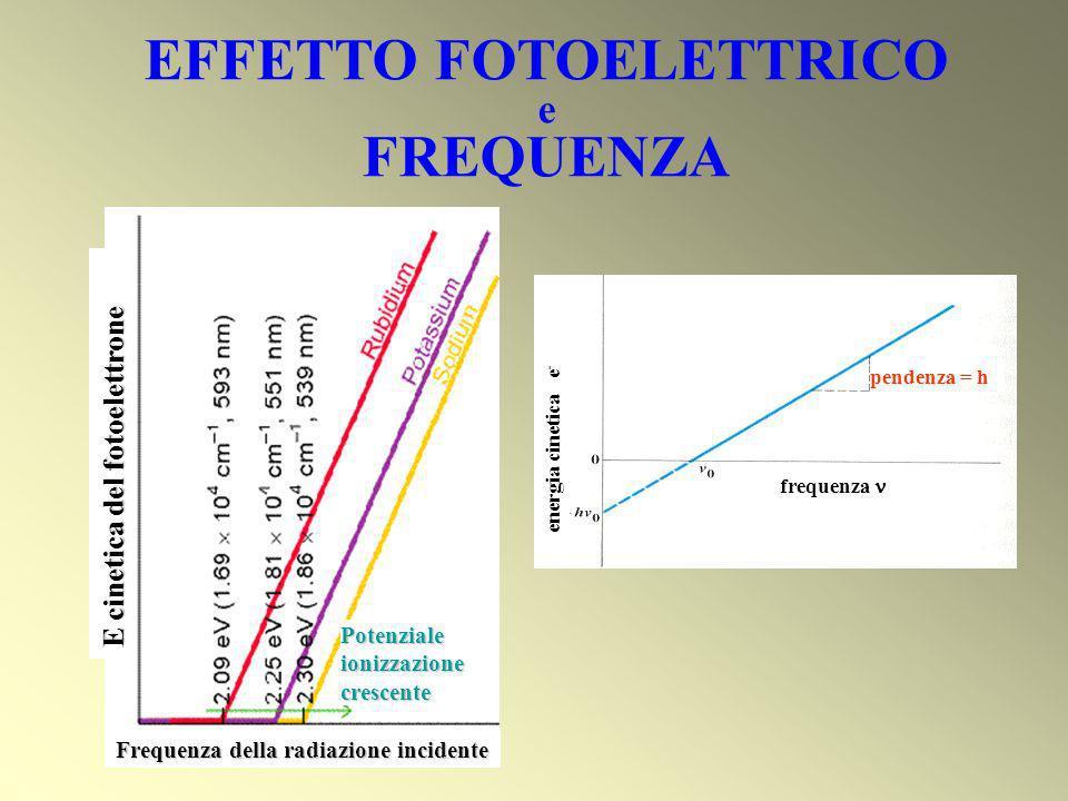 E cinetica del fotoelettrone Frequenza della radiazione incidente Potenzialeionizzazionecrescente frequenza energia cinetica e - pendenza = h