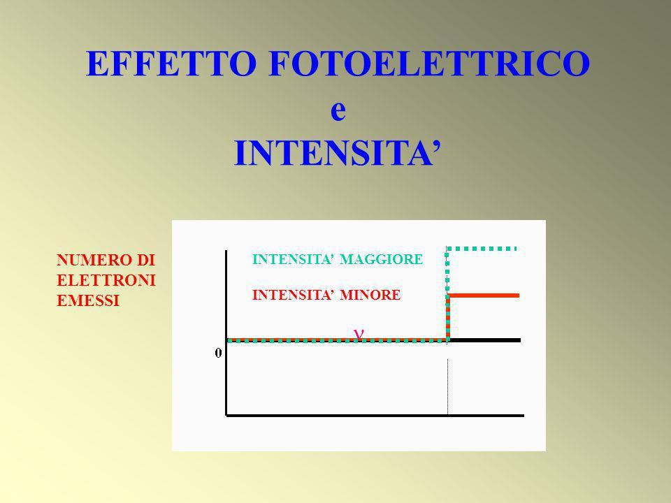 FISICA CLASSICA Il campo elettrico E della luce esercita una forza F = -e E sugli elettroni Energia cinetica del fotoelettrone ~ allampiezza dellonda Energia trasferita al metallo ~ tempo Qualunque causa emissione di e - Emissione ritardata