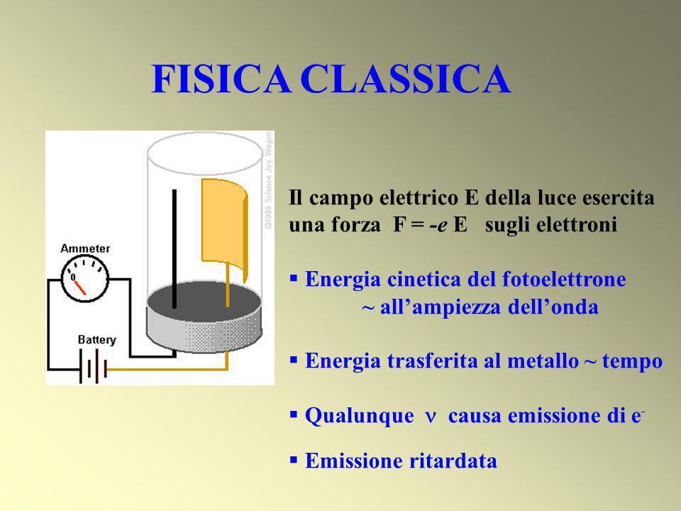 FISICA CLASSICA Al crescere dellintensità dovrebbe crescere il numero degli elettroni liberati e la loro velocità Continuando a fornire energia si dovrebbe avere liberazione di elettroni Al crescere della frequenza dovrebbe crescere il numero degli elettroni liberati e la loro velocità