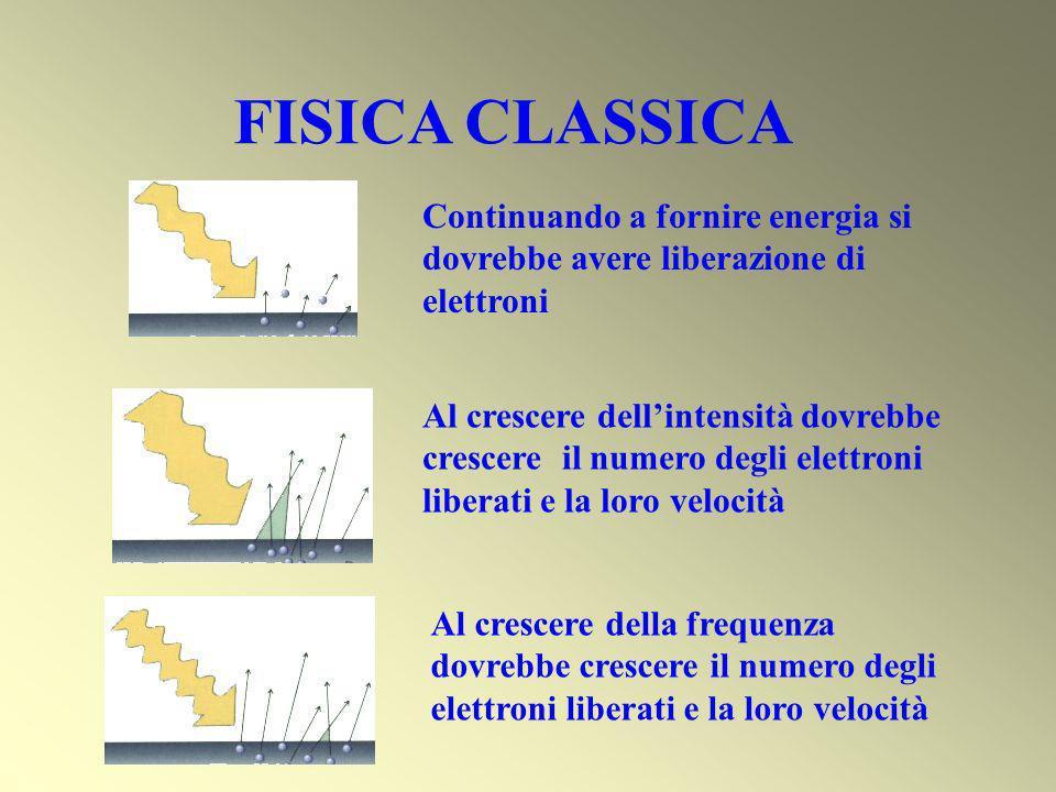 FISICA CLASSICA Al crescere dellintensità dovrebbe crescere il numero degli elettroni liberati e la loro velocità Continuando a fornire energia si dov