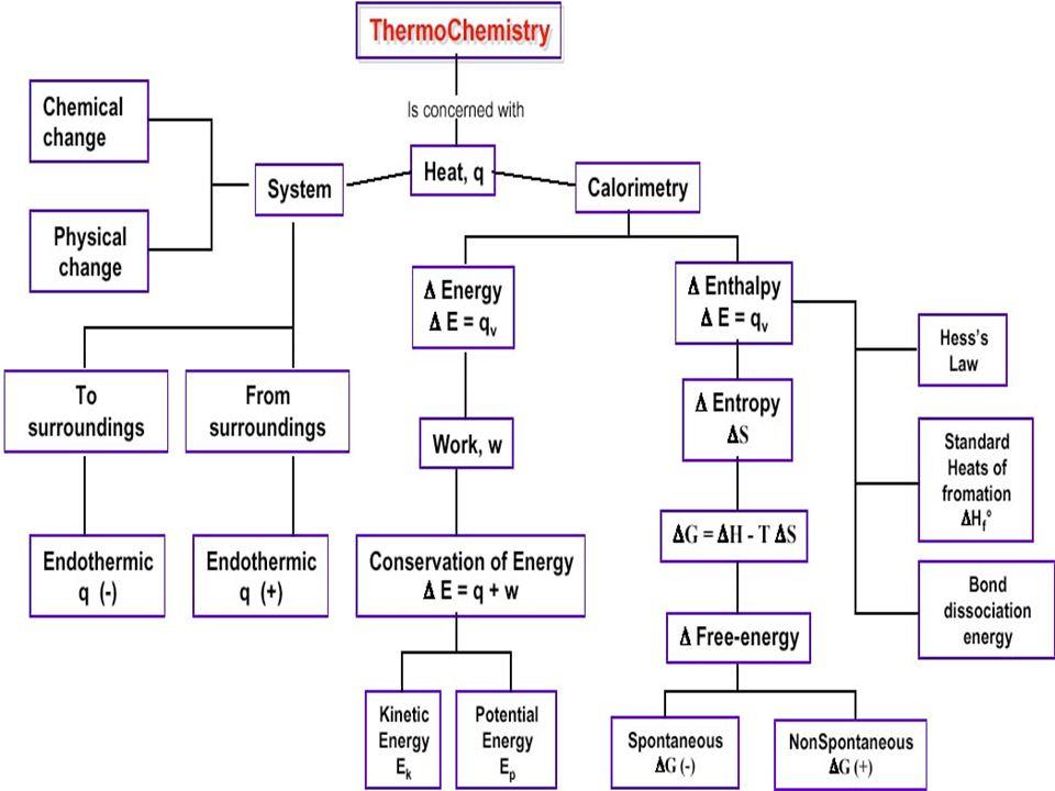 © Dario Bressanini Legge di Hess La legge di Hess si basa sul fatto che lEntalpia è una funzione di stato H C(g) + O 2 (g) CO(g) + ½ O 2 (g) CO 2 (g) -110 kJ -283 kJ H = -393 kJ H = -393 kJ