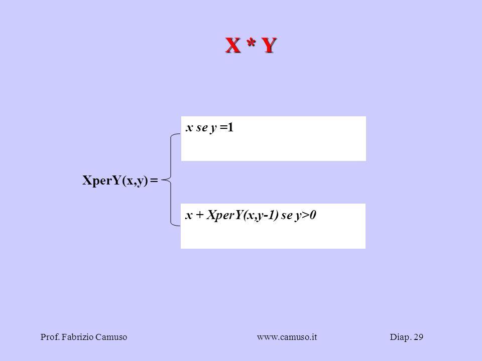 Diap. 29Prof. Fabrizio Camusowww.camuso.it X * Y x se y =1 x + XperY(x,y-1) se y>0 XperY(x,y) =