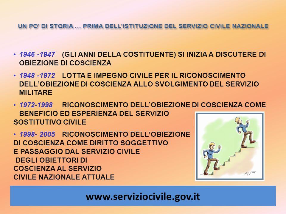 UN PO DI STORIA … PRIMA DELLISTITUZIONE DEL SERVIZIO CIVILE NAZIONALE www.serviziocivile.gov.it 1946 -1947 (GLI ANNI DELLA COSTITUENTE) SI INIZIA A DI