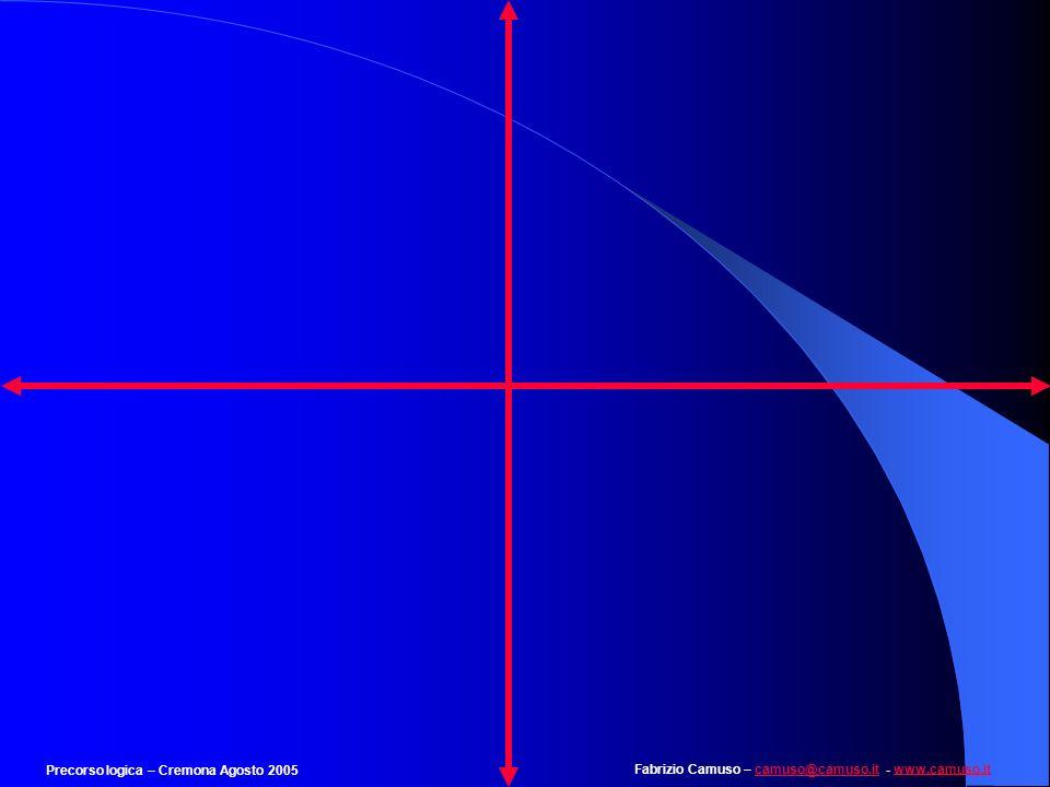 Fabrizio Camuso – camuso@camuso.it - www.camuso.itcamuso@camuso.itwww.camuso.it Precorso logica – Cremona Agosto 2005 Esempio 36 Trovare la figura che completa logicamente la serie: --- -++ --- +++ --+ +++ --- + -- ++ - +++ --- + Si aggiunge un più e si toglie un meno ad ogni passaggio +