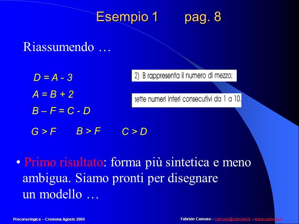 Fabrizio Camuso – camuso@camuso.it - www.camuso.itcamuso@camuso.itwww.camuso.it Precorso logica – Cremona Agosto 2005 Esempio 1 pag. 7 G > F