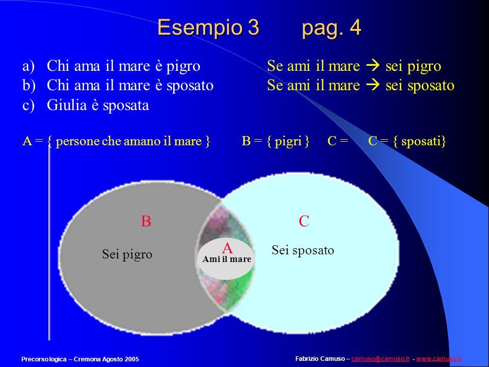 Fabrizio Camuso – camuso@camuso.it - www.camuso.itcamuso@camuso.itwww.camuso.it Precorso logica – Cremona Agosto 2005 Esempio 3 pag. 4 a)Chi ama il ma