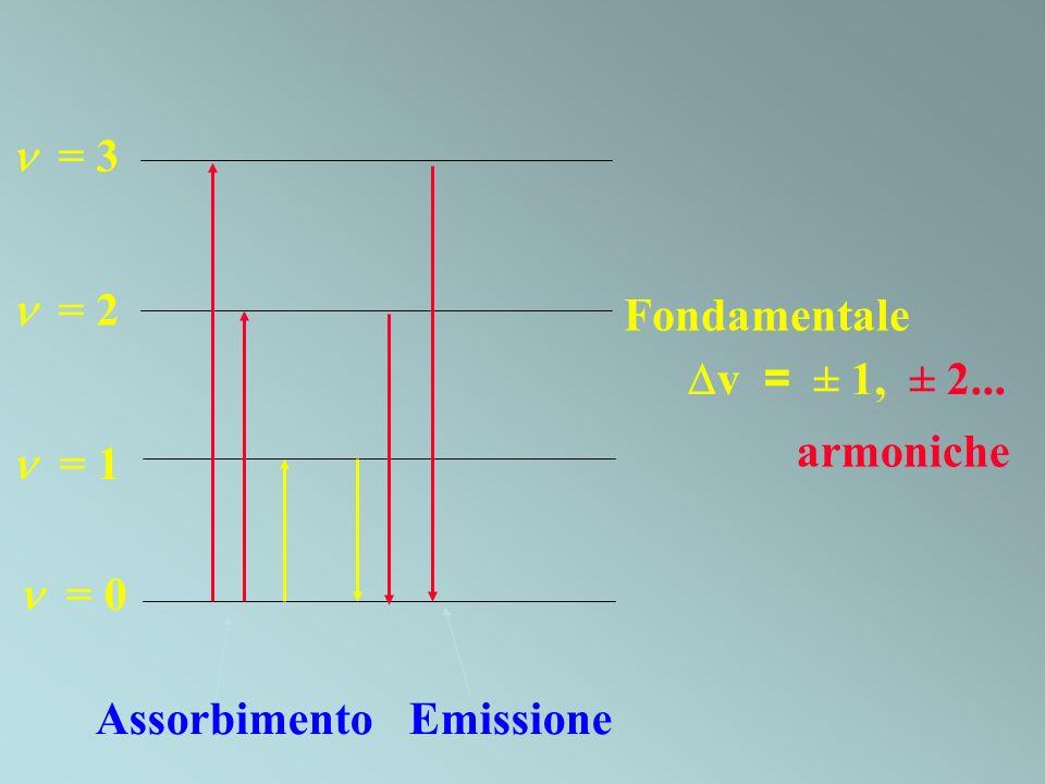 v = ± 1, ± 2... = 0 = 3 = 2 = 1 Fondamentale armoniche AssorbimentoEmissione