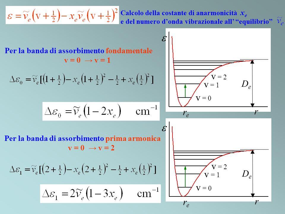 Calcolo della costante di anarmonicità x e e del numero donda vibrazionale all equilibrio Per la banda di assorbimento fondamentale v = 0 v = 1 Per la