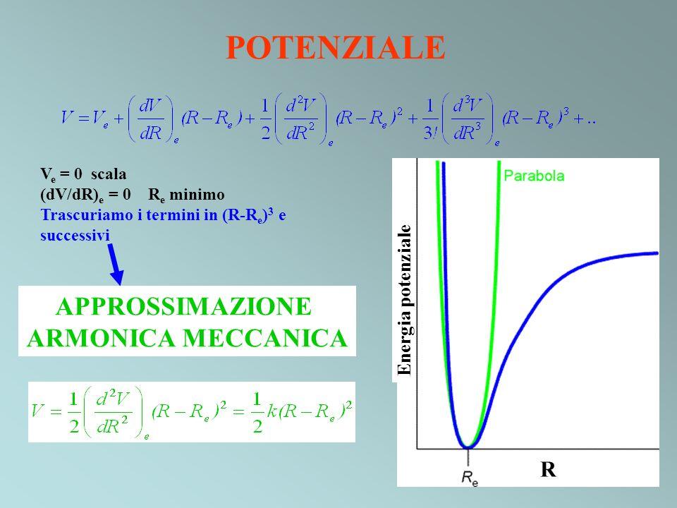 POTENZIALE Energia potenziale R APPROSSIMAZIONE ARMONICA MECCANICA V e = 0 scala (dV/dR) e = 0 R e minimo Trascuriamo i termini in (R-R e ) 3 e succes