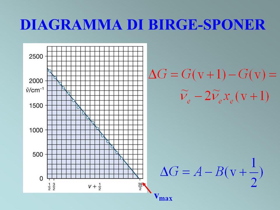 DIAGRAMMA DI BIRGE-SPONER v max