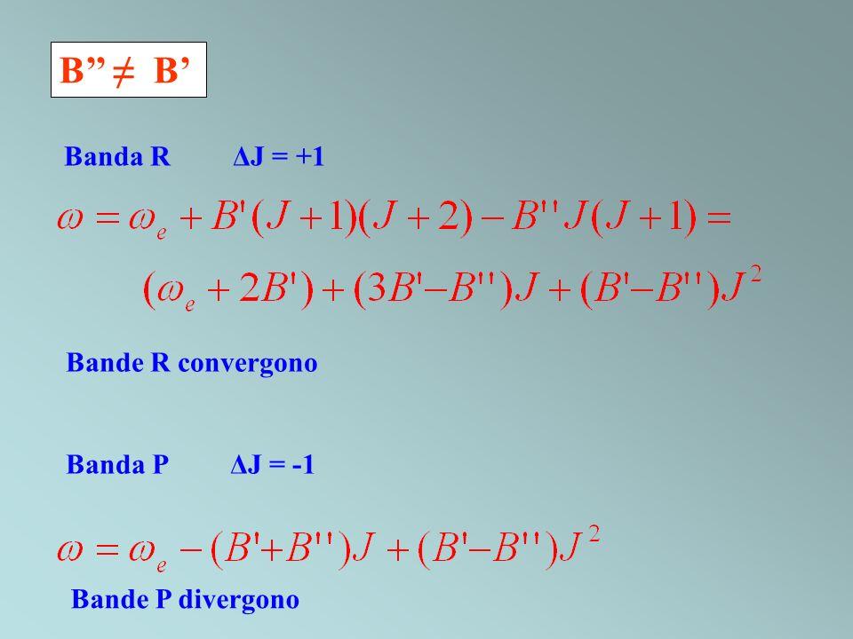 B Bande R convergono Banda P ΔJ = -1 Bande P divergono Banda R ΔJ = +1