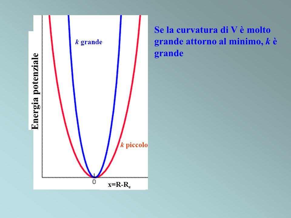 Se la curvatura di V è molto grande attorno al minimo, k è grande Energia potenziale x=R-R e k piccolo k grande