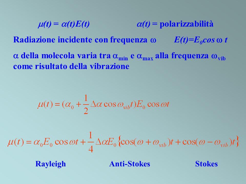 (t) = (t)E(t) (t) = polarizzabilità Radiazione incidente con frequenza E(t)=E 0 cos t della molecola varia tra min e max alla frequenza vib come risul