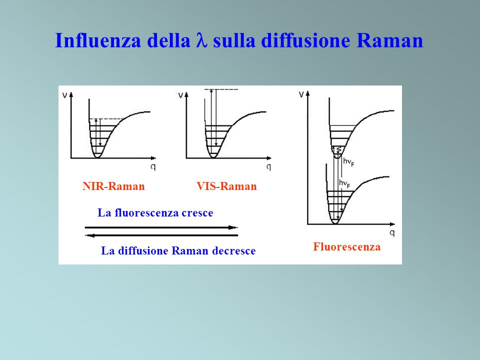 NIR-Raman VIS-Raman Fluorescenza La fluorescenza cresce La diffusione Raman decresce Influenza della sulla diffusione Raman