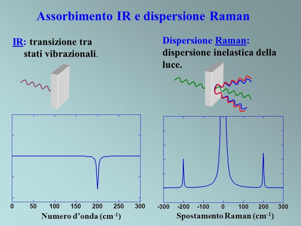Assorbimento IR e dispersione Raman Dispersione Raman: dispersione inelastica della luce. IR: transizione tra stati vibrazionali. 050100150200250300 N