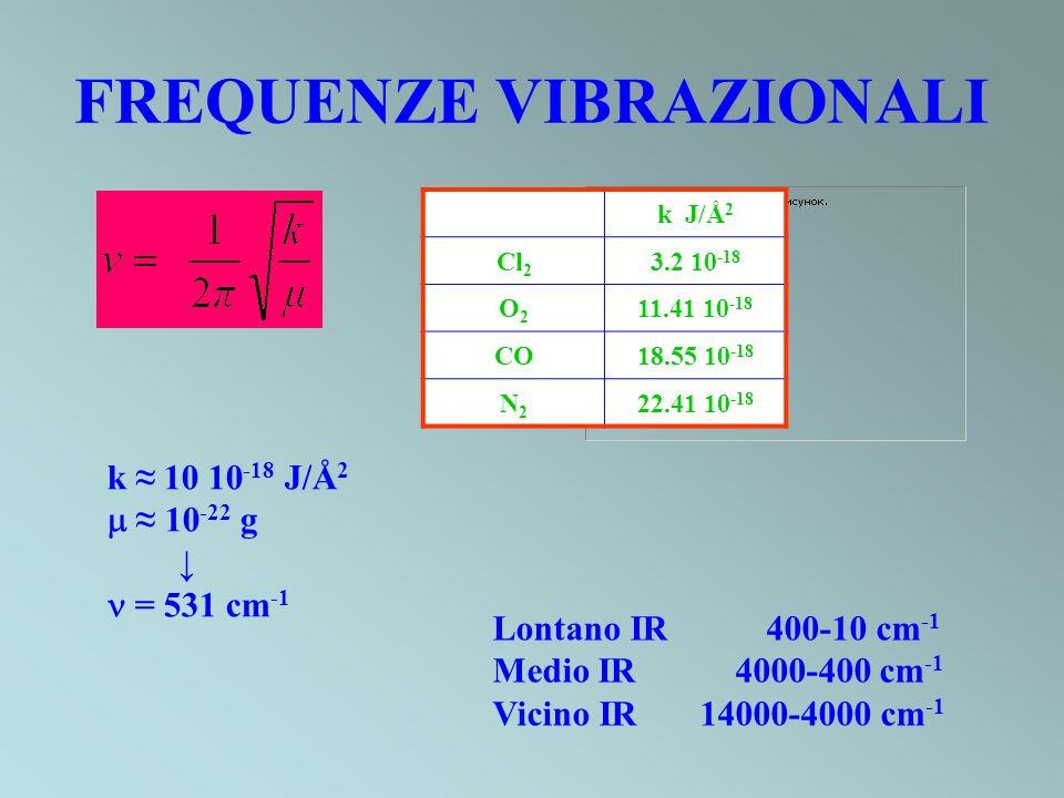 FREQUENZE VIBRAZIONALI k J/Å 2 Cl 2 3.2 10 -18 O2O2 11.41 10 -18 CO18.55 10 -18 N2N2 22.41 10 -18 k 10 10 -18 J/Å 2 10 -22 g = 531 cm -1 Lontano IR 40
