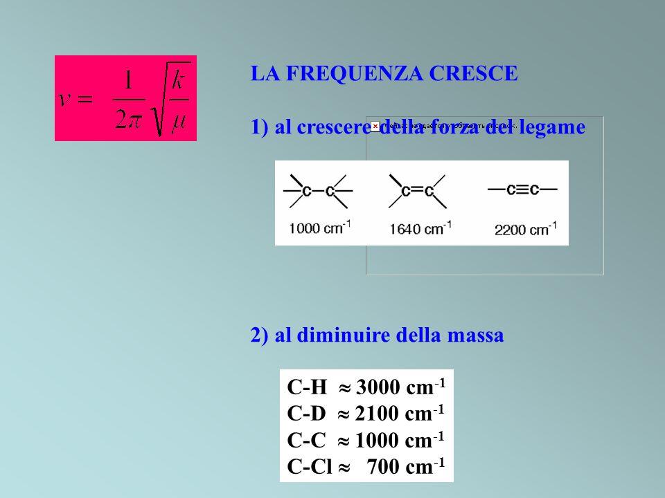 Spostamento, x Energia Potenziale, V Energie permesse, E v LIVELLI VIBRAZIONALI E = (v+ ½ )h v = 0, 1, 2, ….