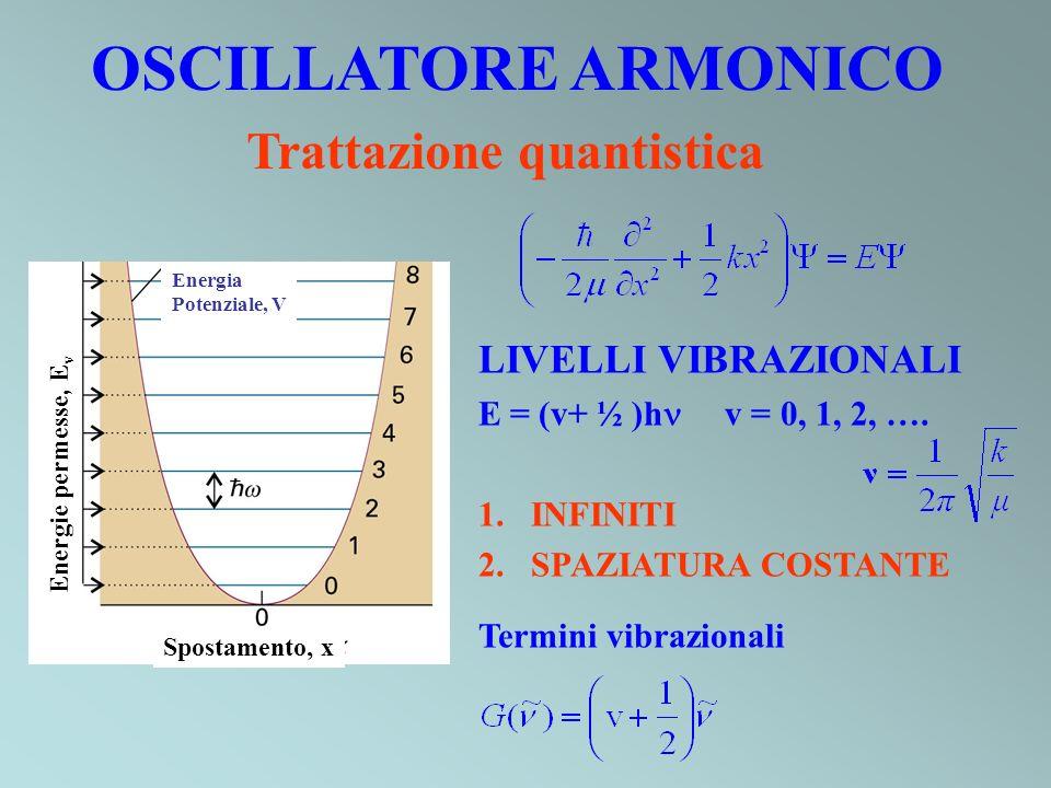 CO fondamentale 2143 cm -1 prima armonica 4260 cm -1 (1) (2) Moltiplicando (1) per 3: e sottraendo (2): (3) Sostituendo in (1):
