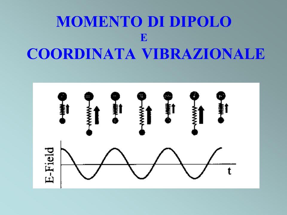 REGOLE DI SELEZIONE GENERALE SPECIFICA Δv = 1 APPROSSIMAZIONE ARMONICA ELETTRICA APPROSSIMAZIONE DI DIPOLO